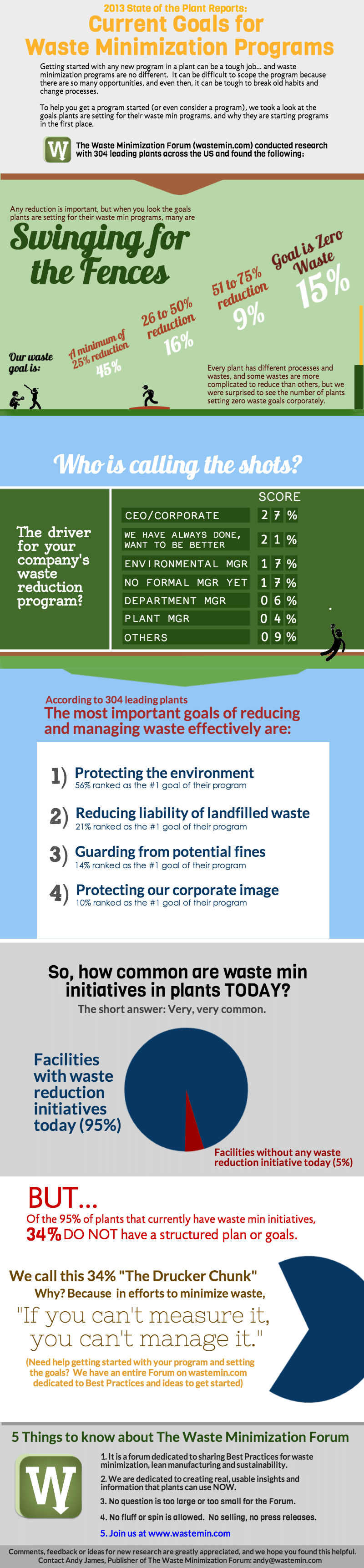 Current Goals for Waste Minimization Programs Infographic.png