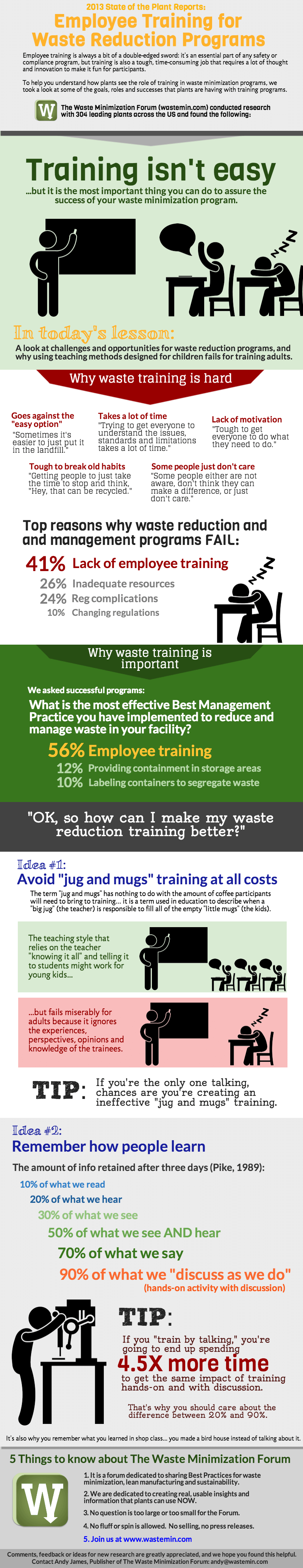 Employee training for waste reduction programs infographic.png